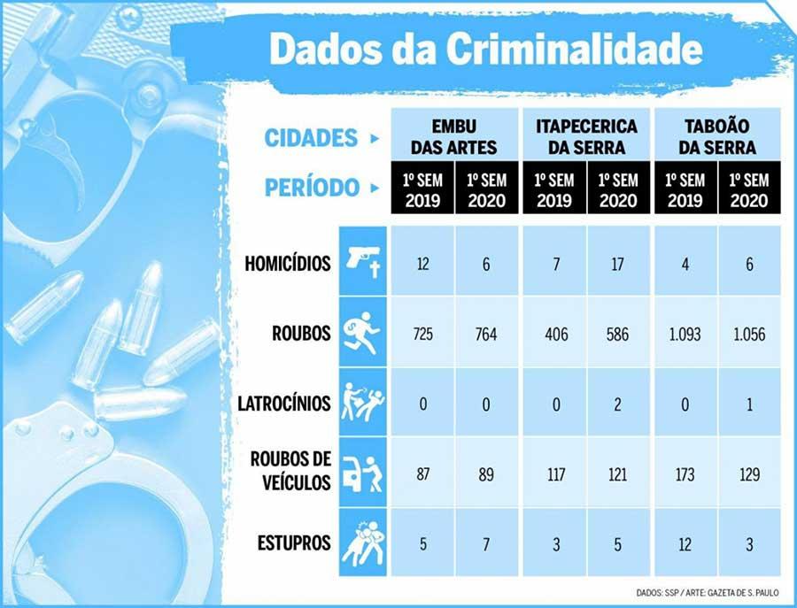 Gazeta de S. Paulo